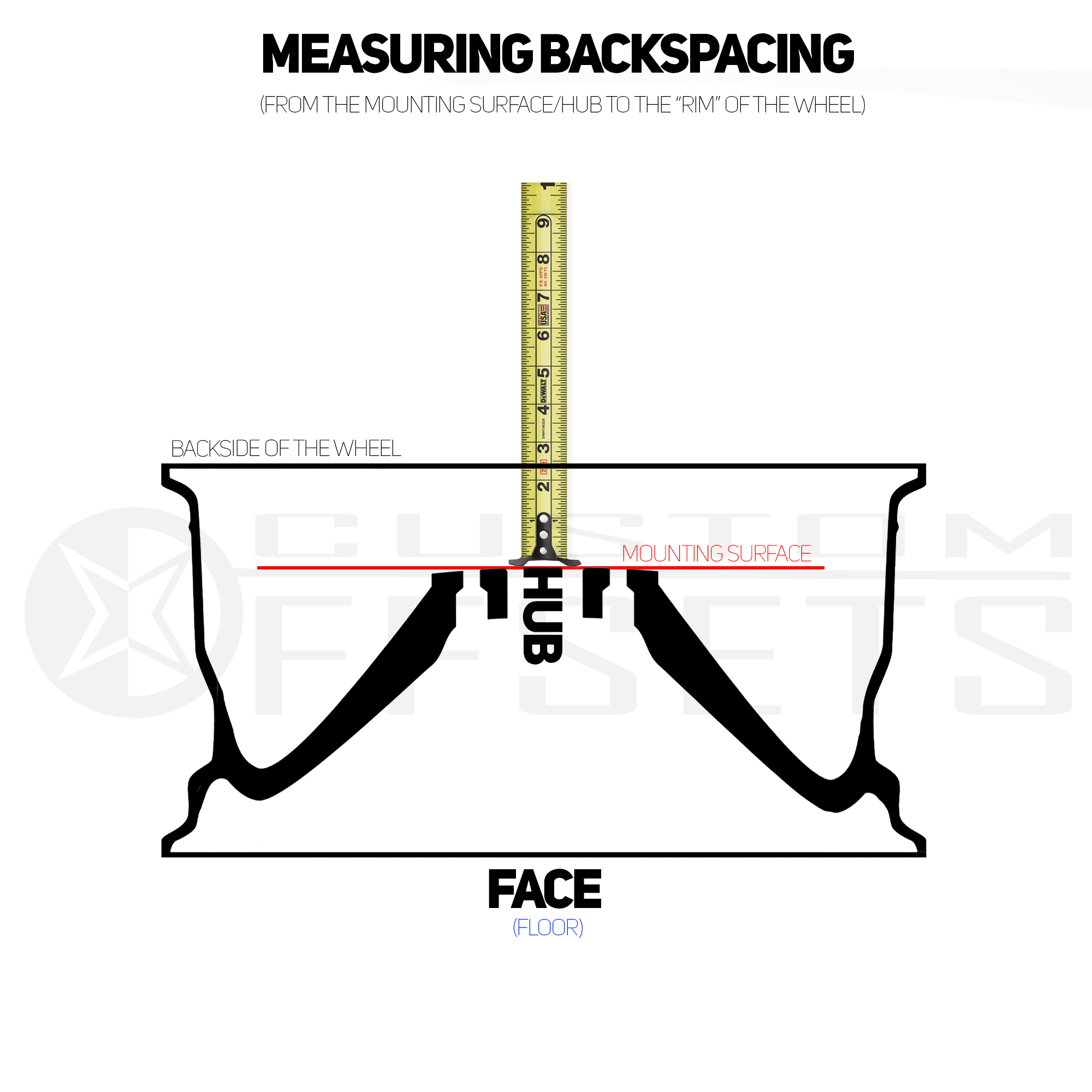 Measuring Backspacing
