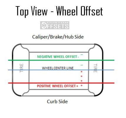 top view wheel offset w logo